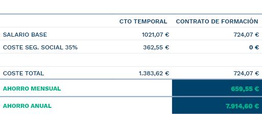 https://www.aibeformacion.com/wp-content/uploads/2020/07/Tabla-comparativa-Camarero.jpg